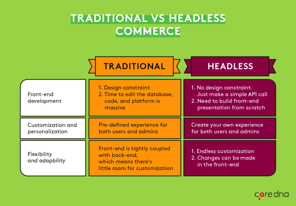 Traditional vs headless ecommerce