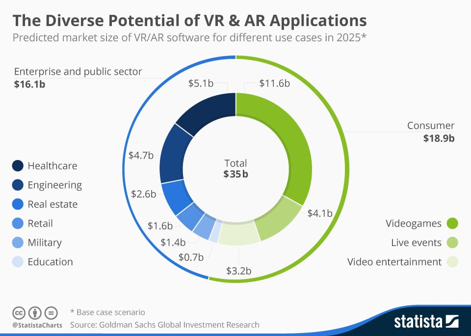 Virtual reality and augmented reality in the industries