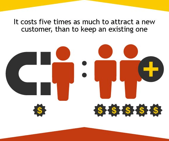 It actually costs 5x as much to acquire a new customer than to keep an existing one