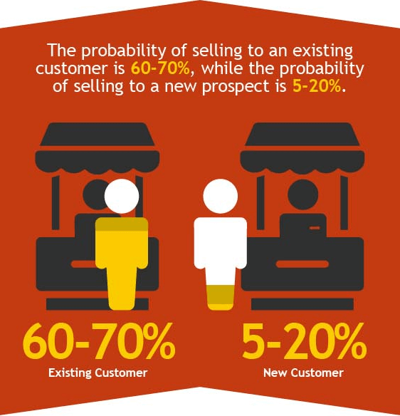 The probability of selling to existing customer is much higher than to the new prospect