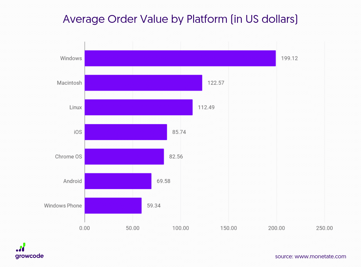 Average Order Value by Platform