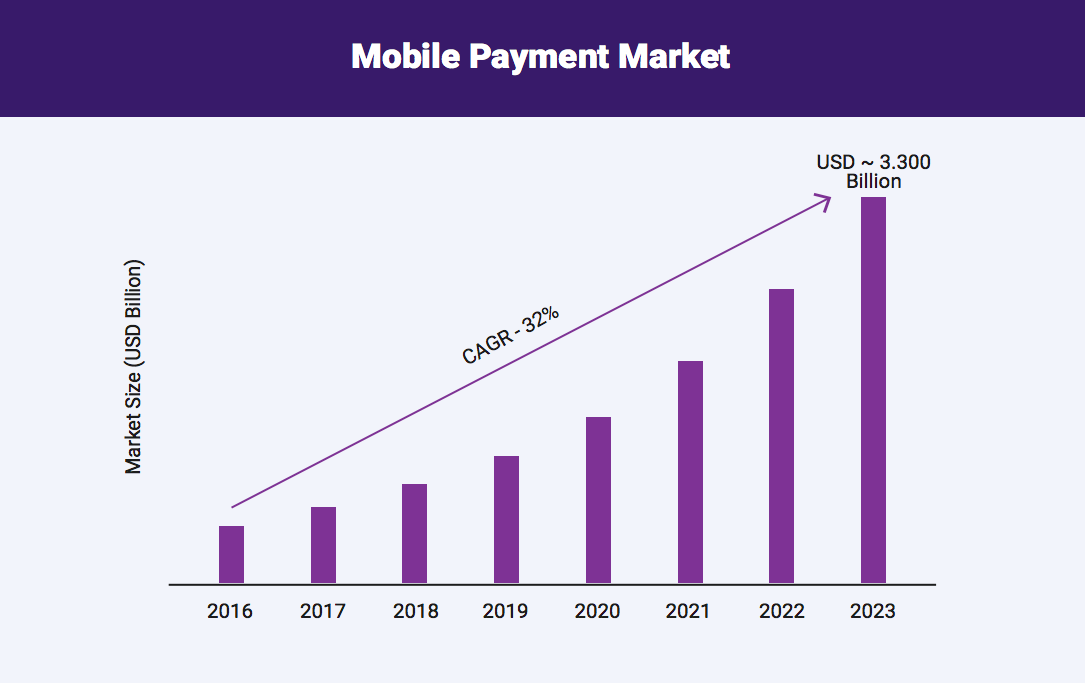 Mobile payment trend