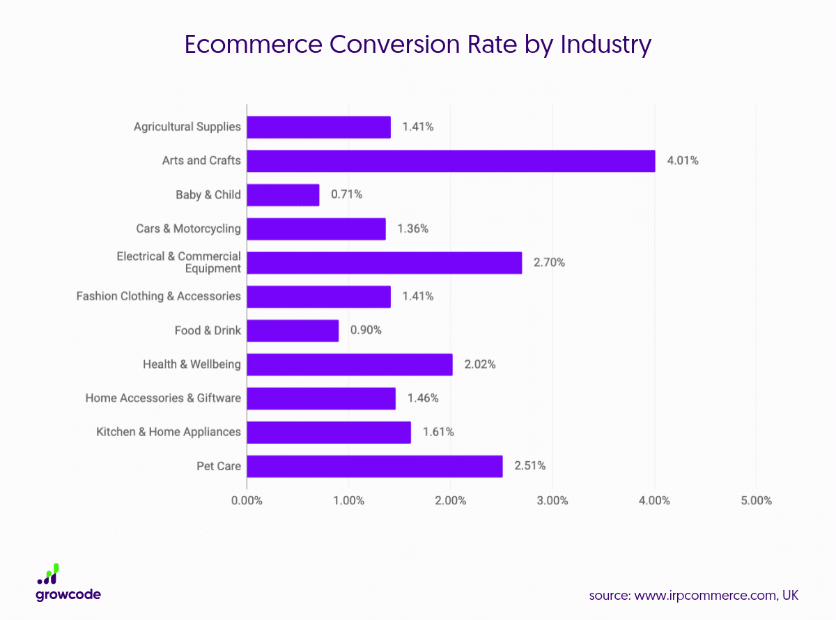 Ecommerce-Conversion-Rate-by-Industry