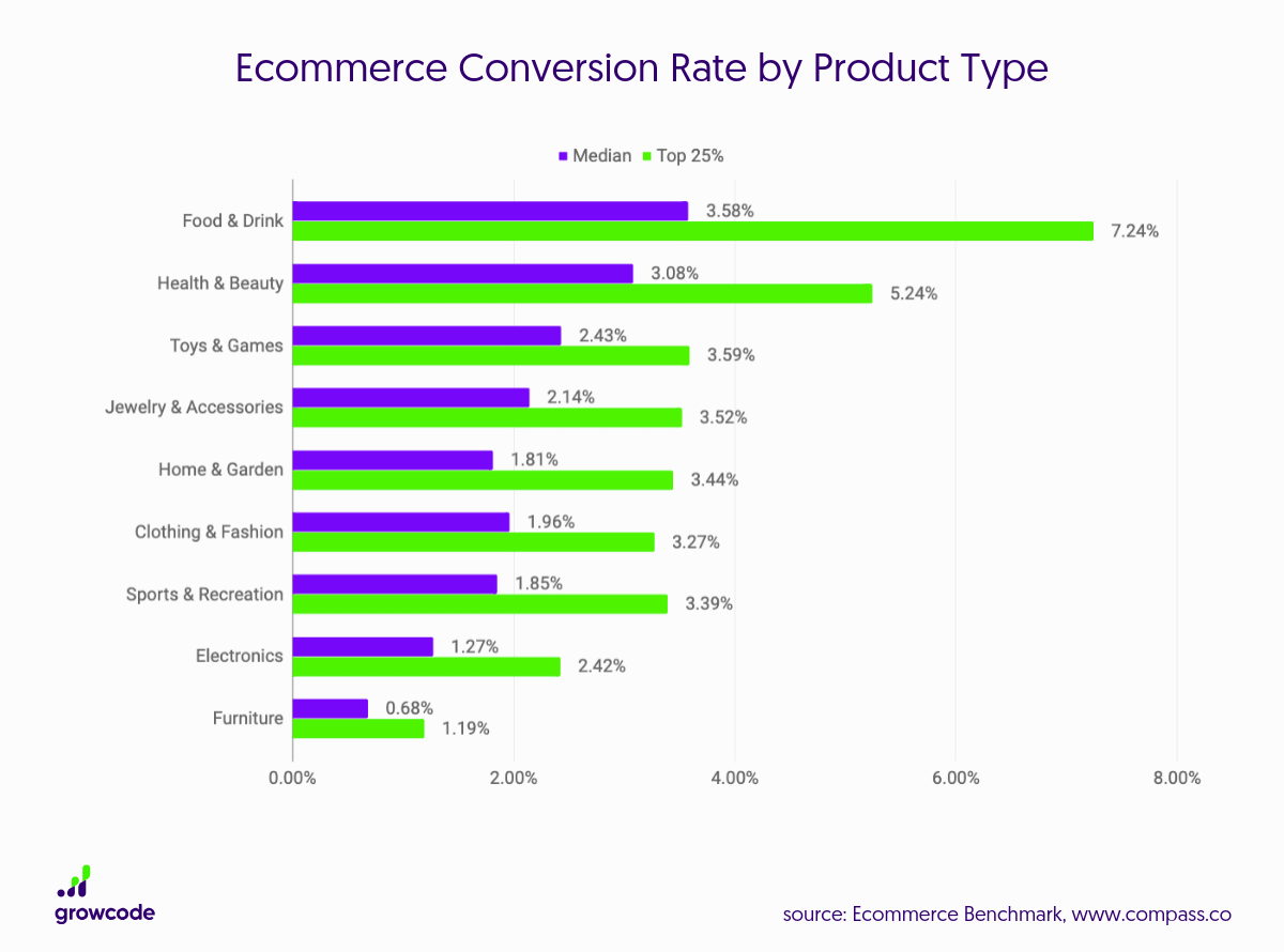 Ecommerce-Conversion-Rate-by-Product-Type