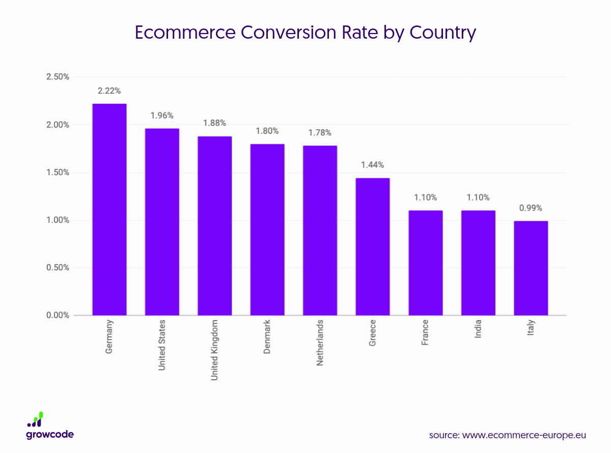 Ecommerce-Conversion-Rate-by-Country