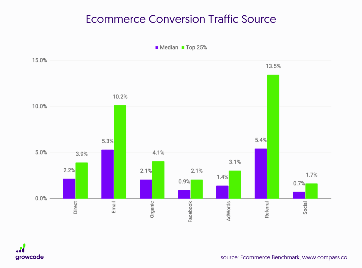 Ecommerce-Conversion-Rate-by-Traffic-Source