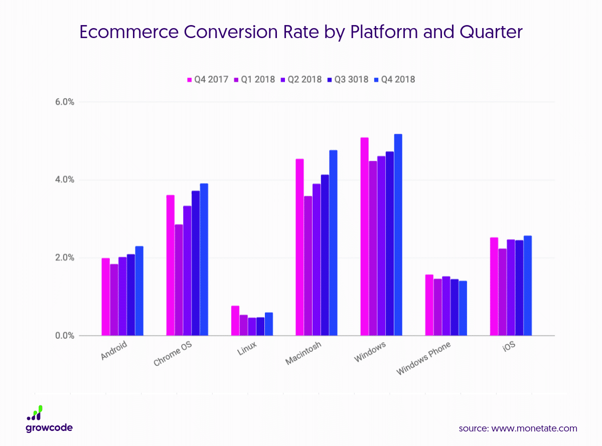 Ecommerce-Conversion-Rate-by-Platform-and-Quarter