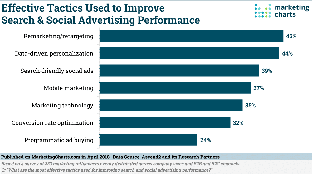 How effective is remarketing chart