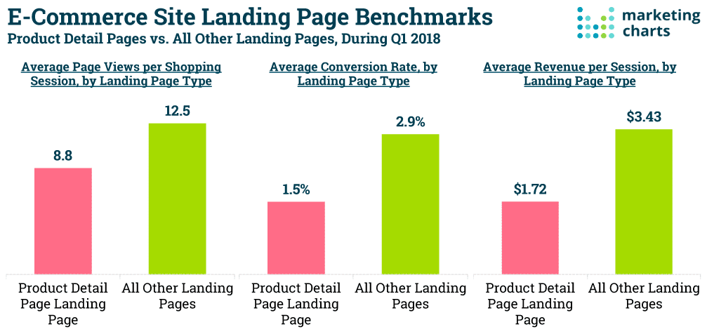 Ecommerce site landing pages benchmarks
