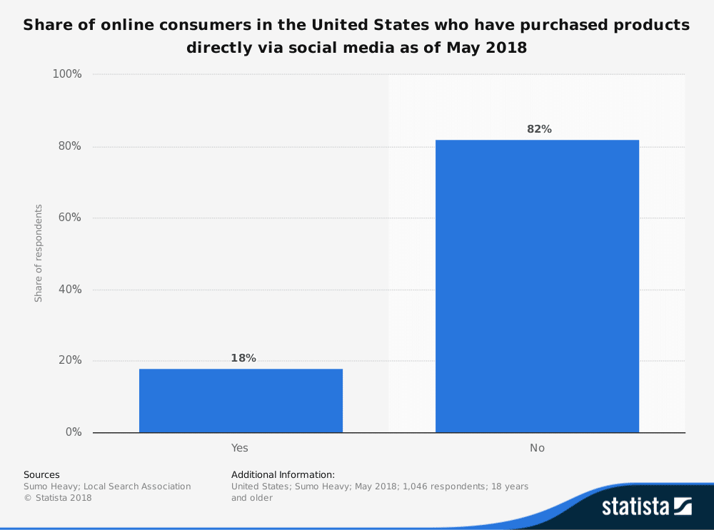 Share of consumers that purchased directly via social media