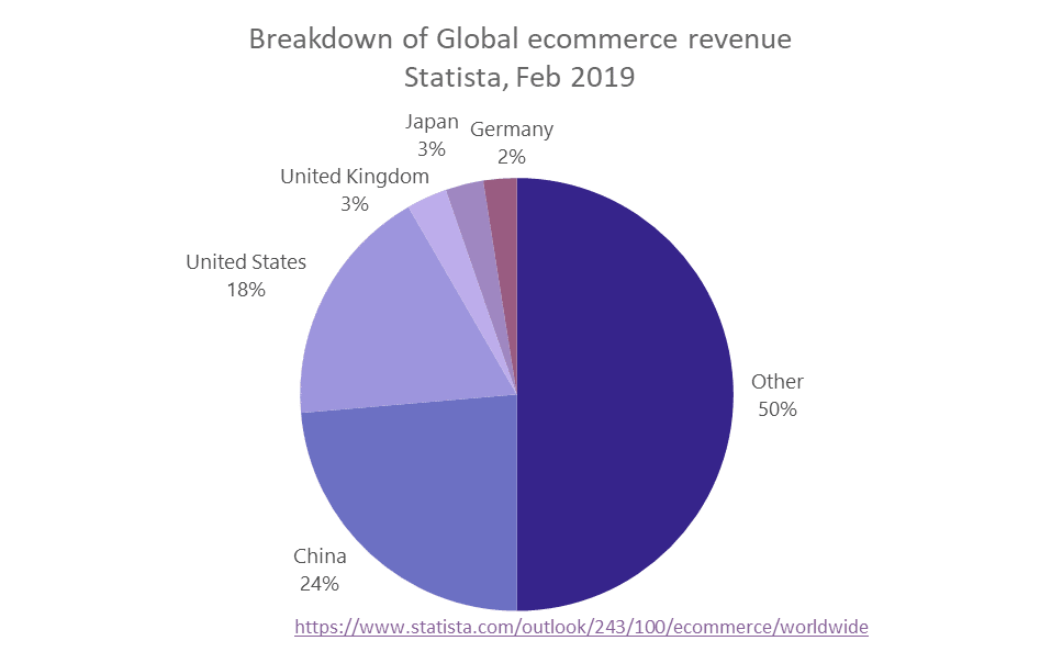 Global ecommerce revenue
