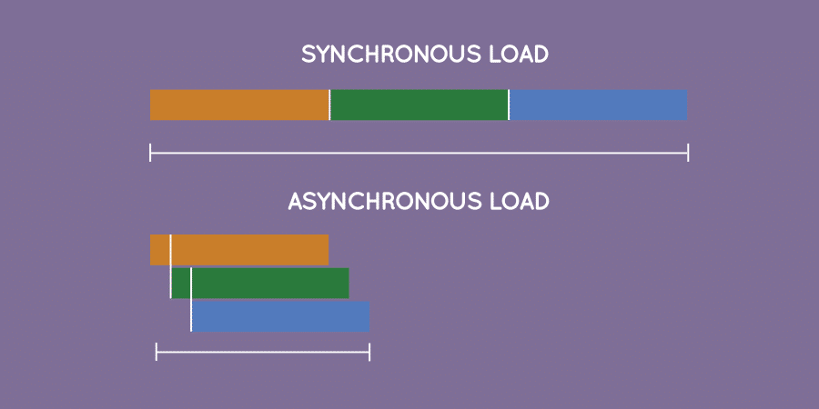 During an asynchronous load multiple files are loaded at the same time