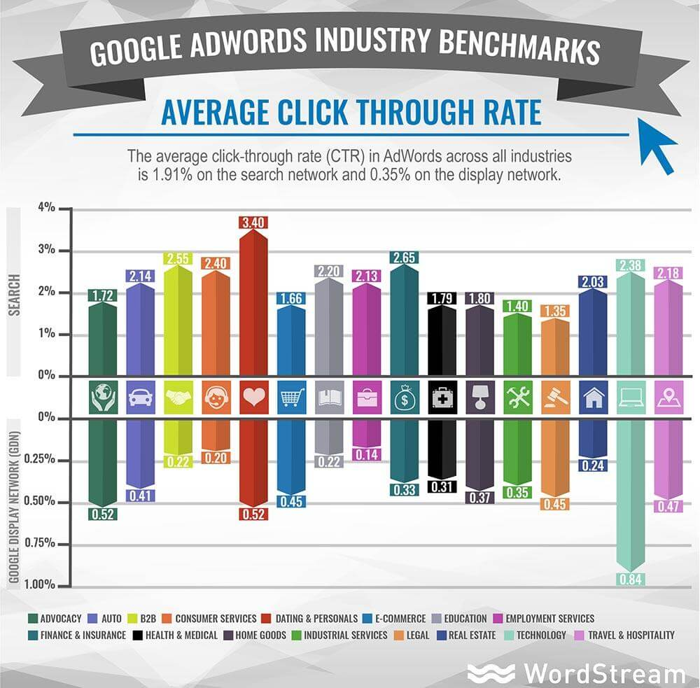 The average CTR for Google Adwords ads