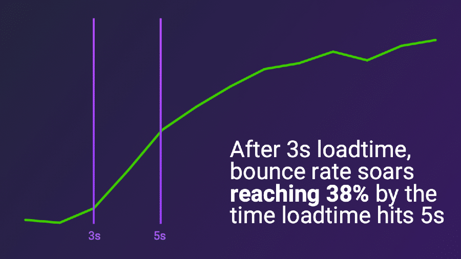 After 3 second loadtime bounce rate soars reaching 38% by the time loadtime hits 5 seconds
