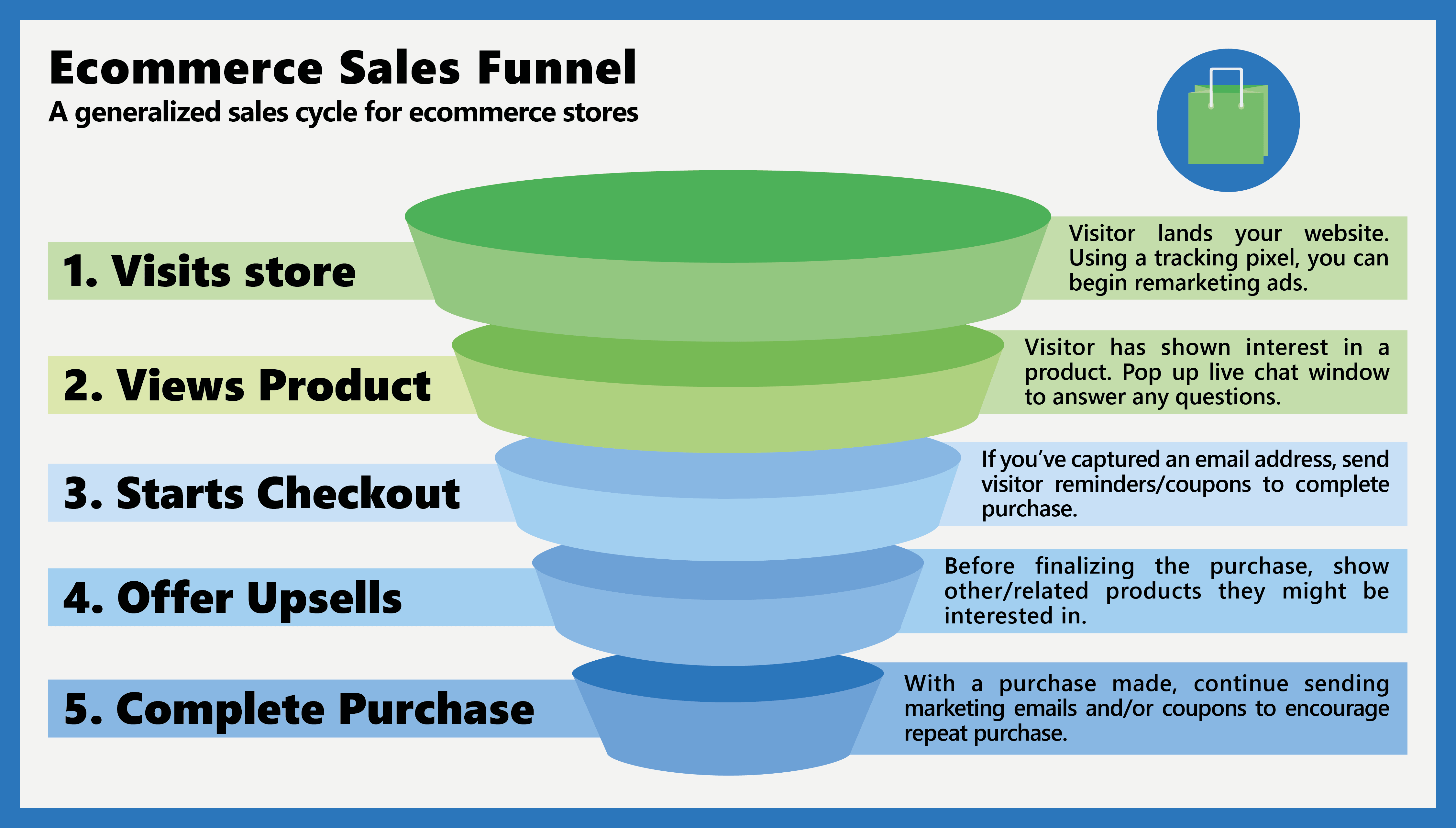 Its-easy-to-forget-to-optimize-for-the-whole-sales-funnel