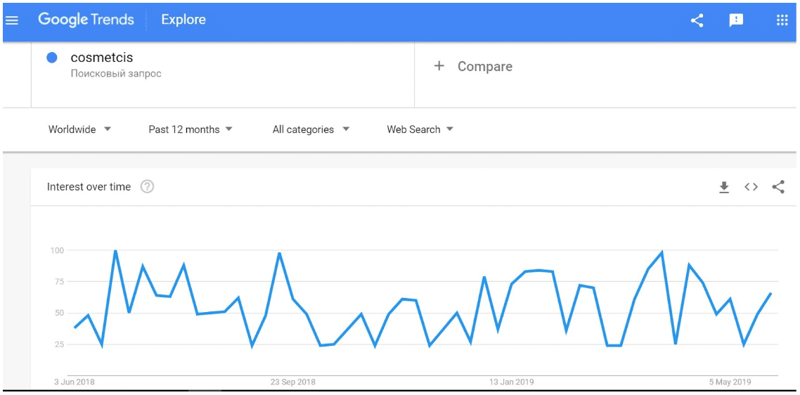Google Trends users interest for cosmetics