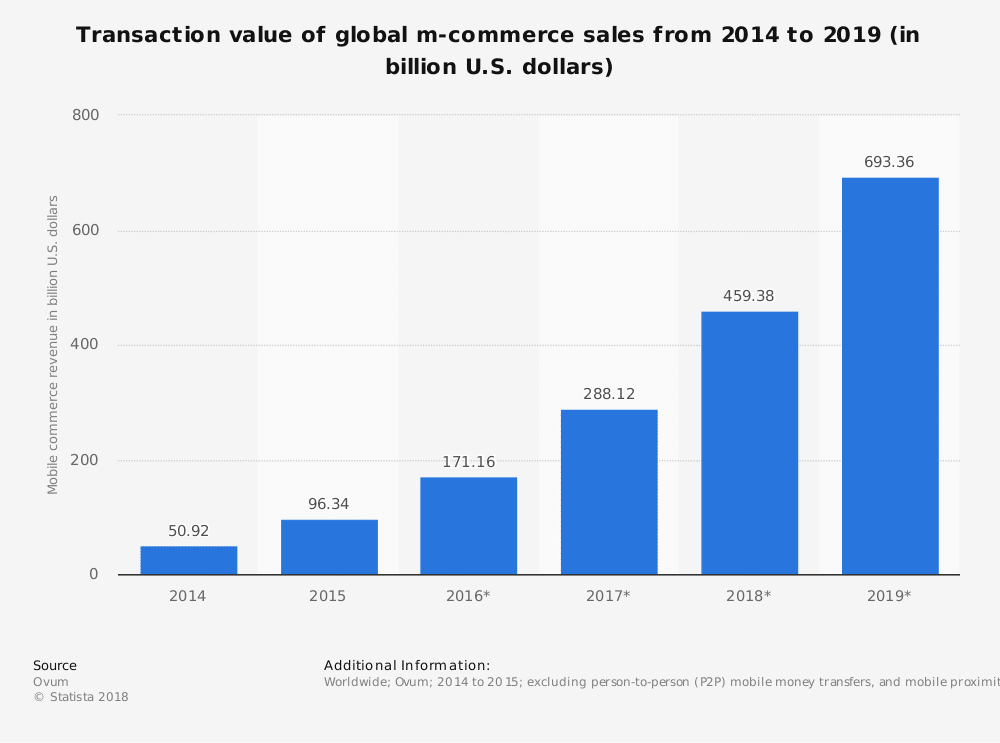 Global mobile commerce transaction value