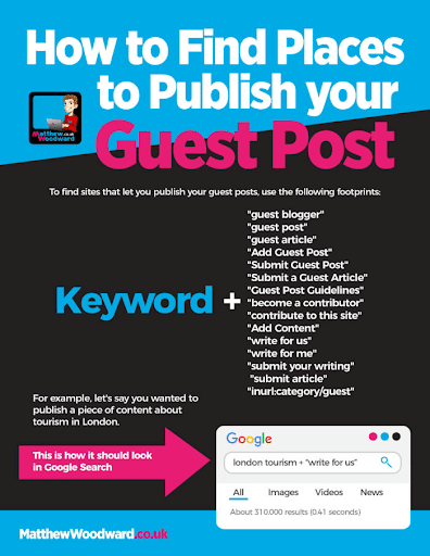 How to find places to publish your guest post