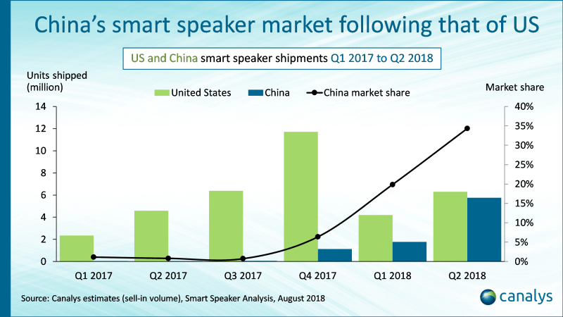 China's smart speaker market following that of US