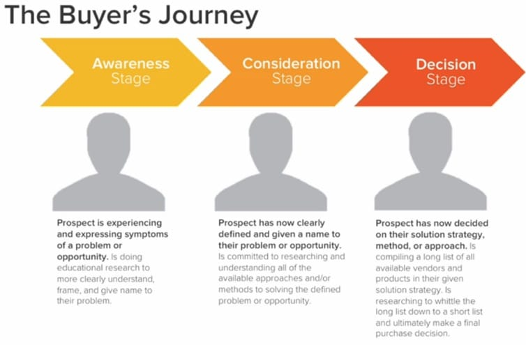 The customer journey is generally split into three stages: awareness, consideration, and decision