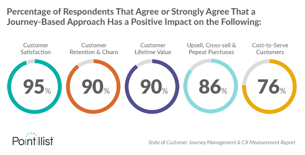 "In a survey conducted by Pointillist, the vast majority of respondents said that a ""journey-based approach"" positively affected key metrics."