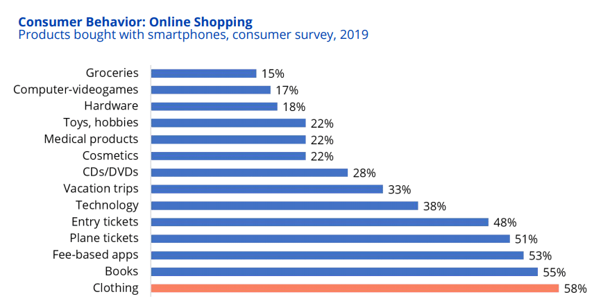 Online shopping customer behavior in Germany