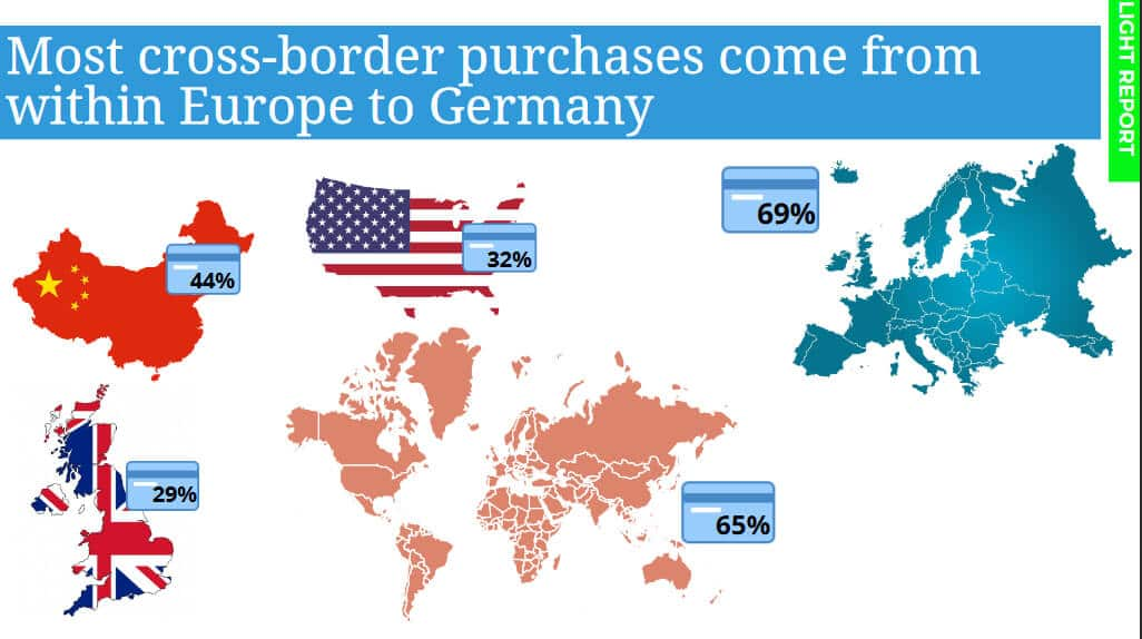 Germany cross-border purchases