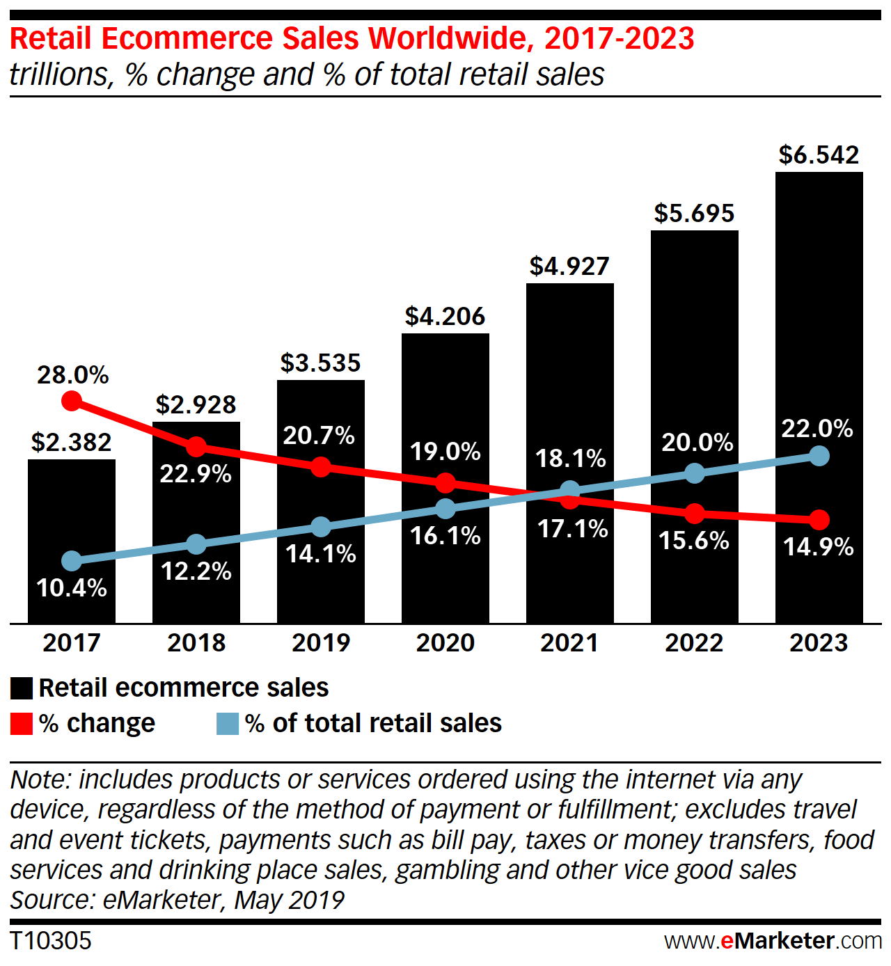 Retail ecommerce sales worldwide 2017-2023