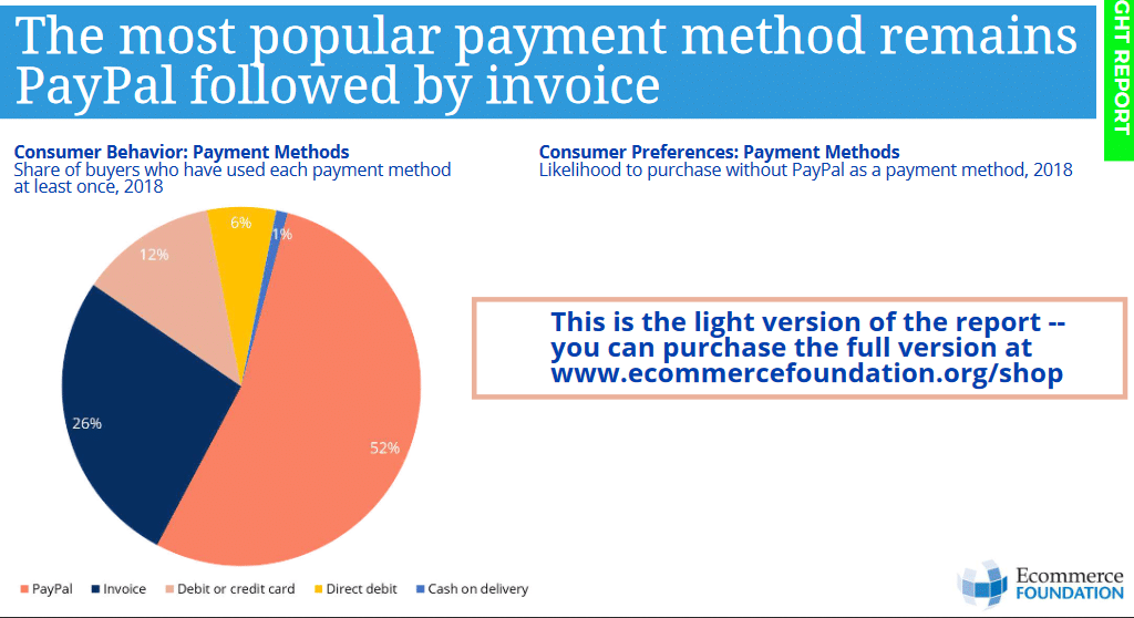 The most popular payment methods in Germany