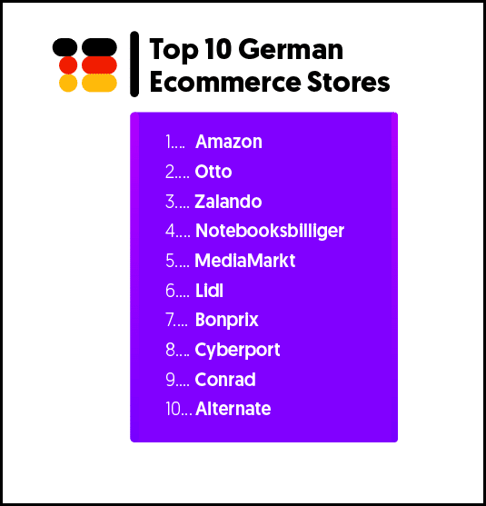 Top 10 German stores