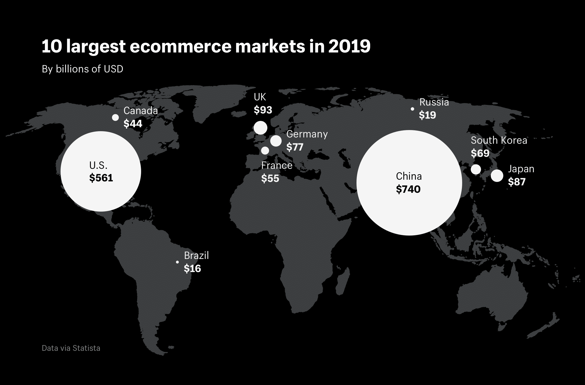 Top 10 largest ecommerce markets