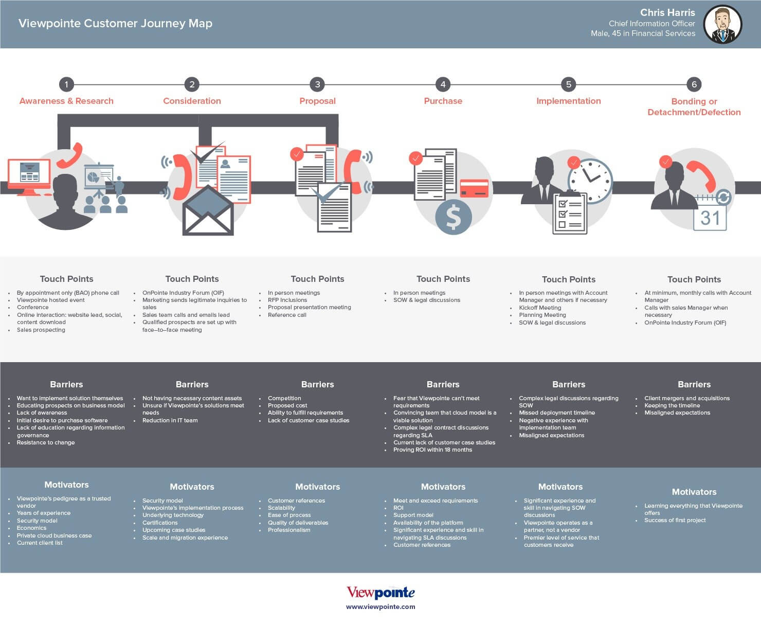 Customer journey barriers