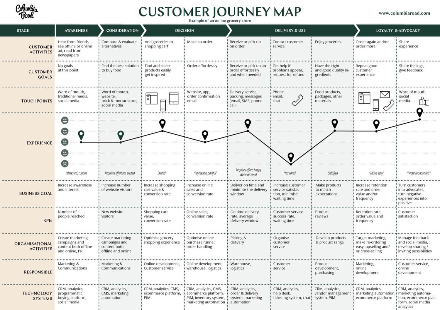 An example of a customer journey map for an online grocery store