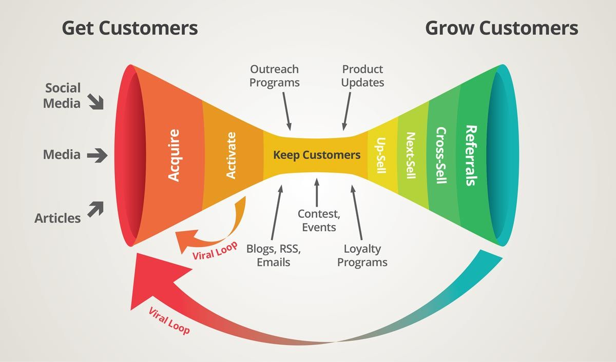 Marketing channels suitable for each stage of buyer lifecycle