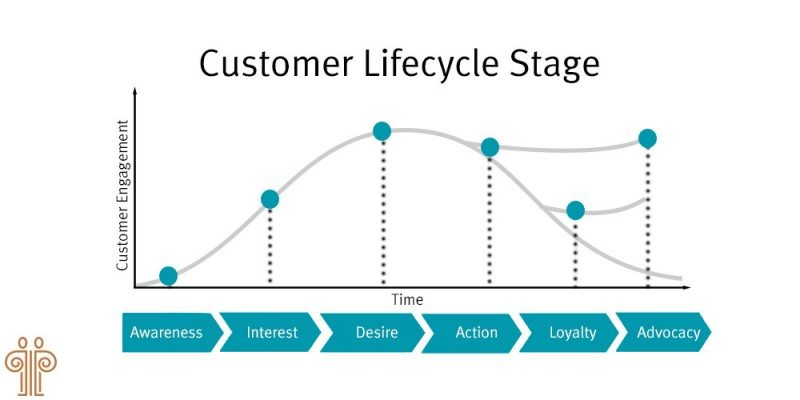 Proven customer lifecycle model