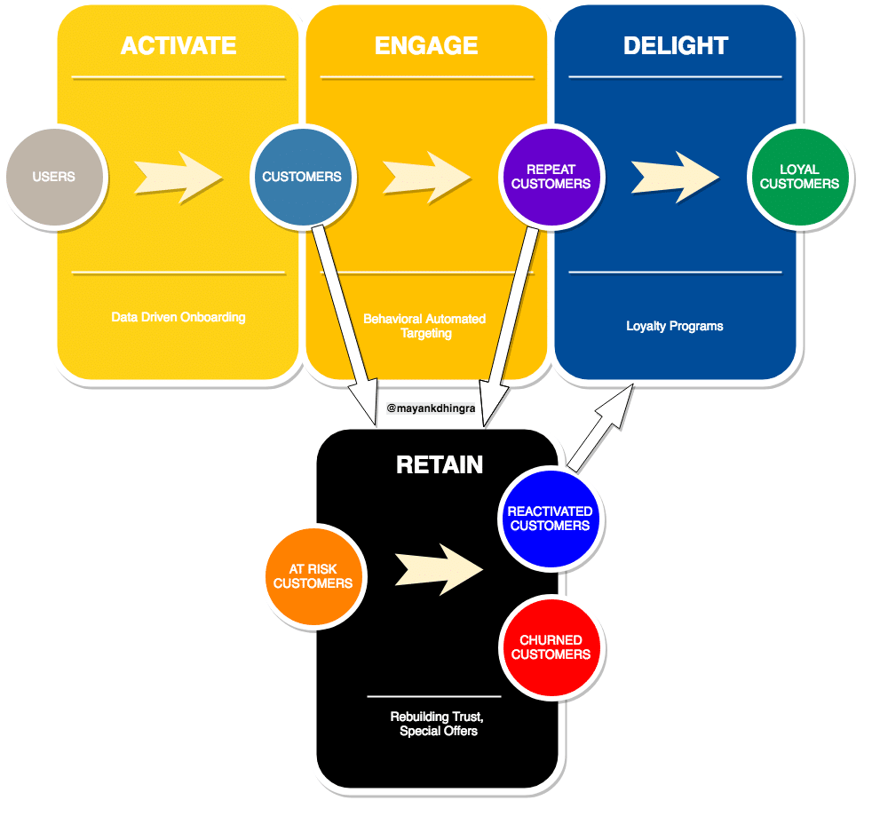 Customer lifecycle stage tracking