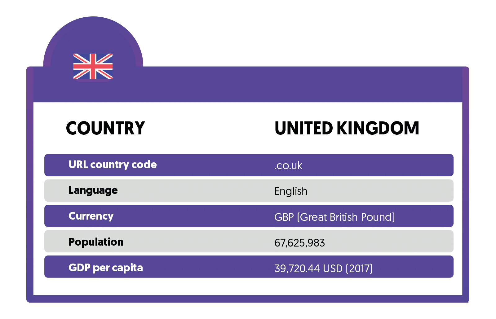 General information about ecommerce in UK