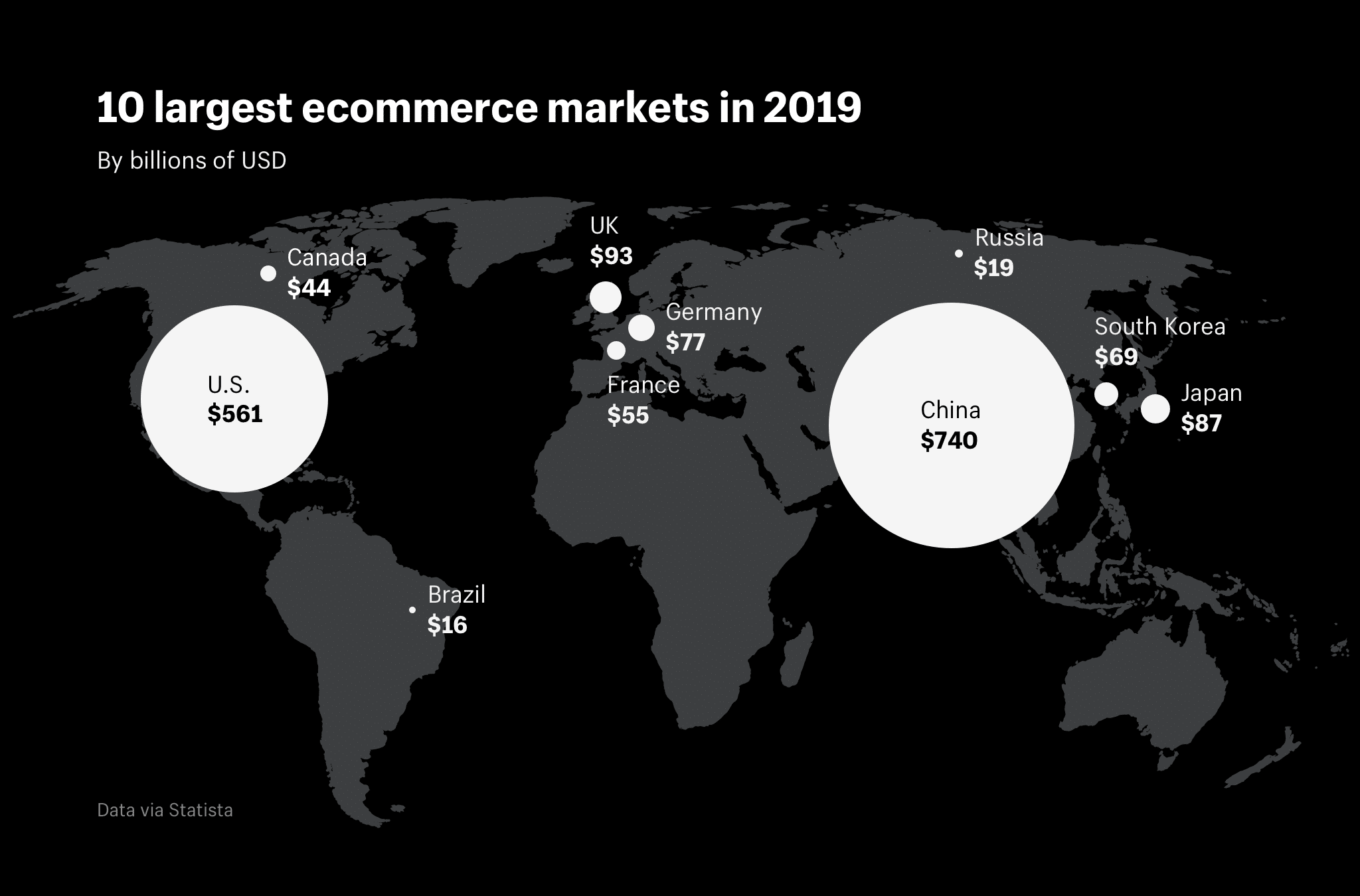 The largest ecommerce markets in the world