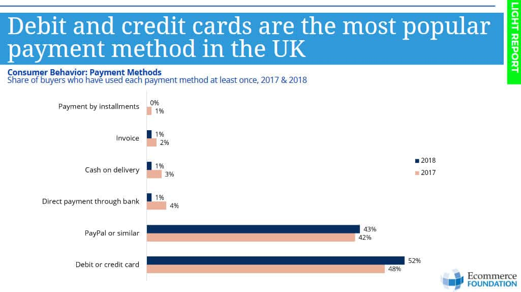 UK ecommerce payment methods