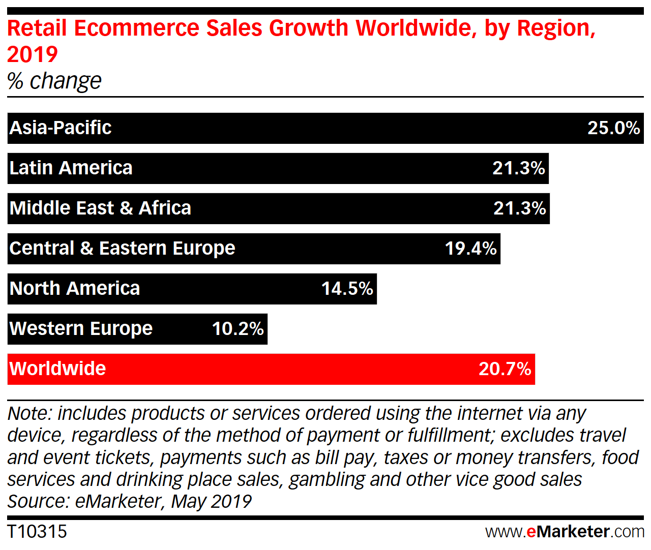 Retail ecommerce sales worldwide