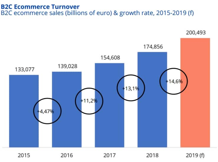 UK ecommerce turnover and sales