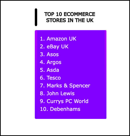 Top ecommerce stores in the UK