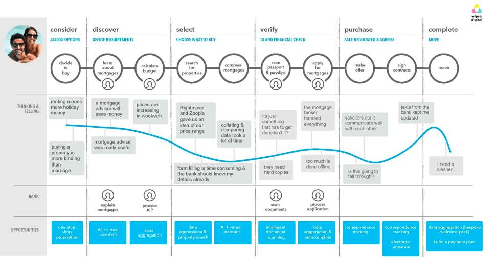 Customer journey map with opportunities