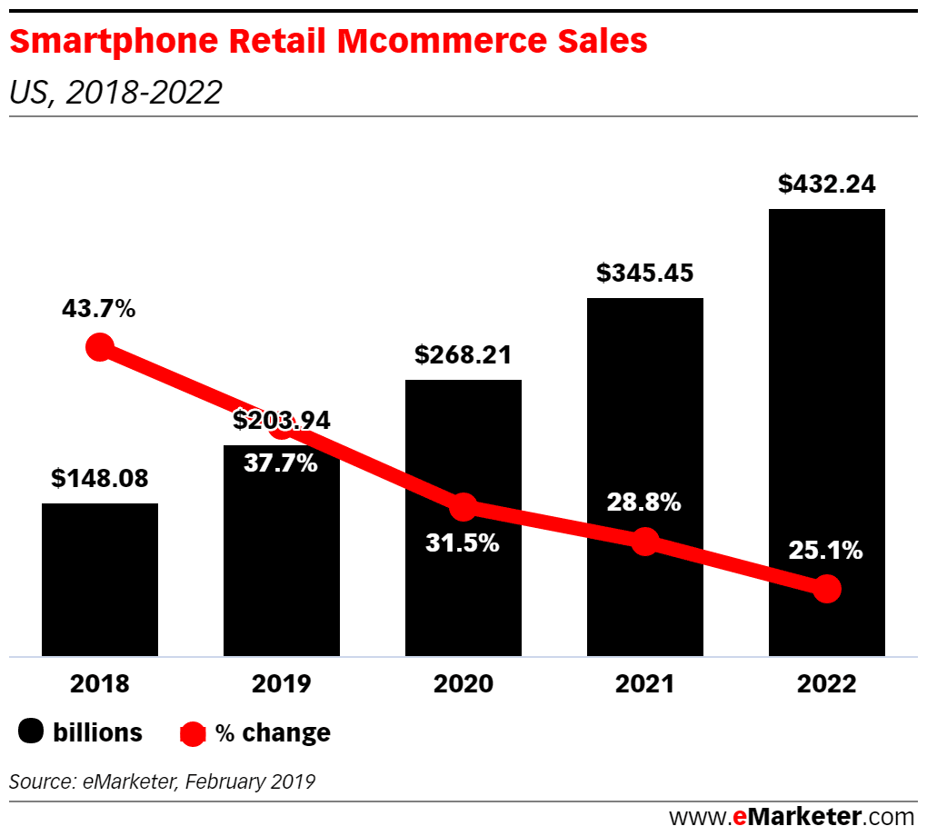 Smartphone sales are increasing day by day