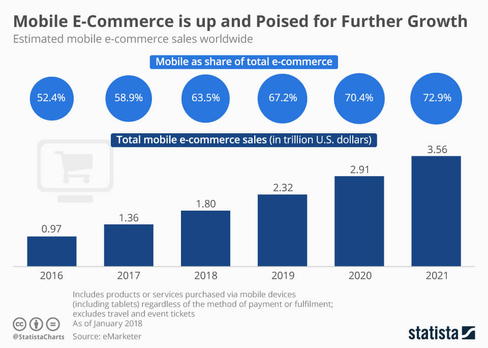 Mobile commerce is growing fast, reports Statista