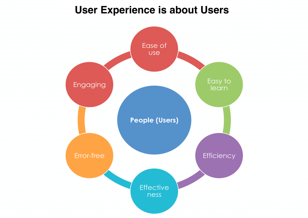 What UX is about