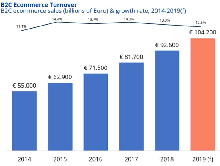 Ecommerce turnover in France in recent years