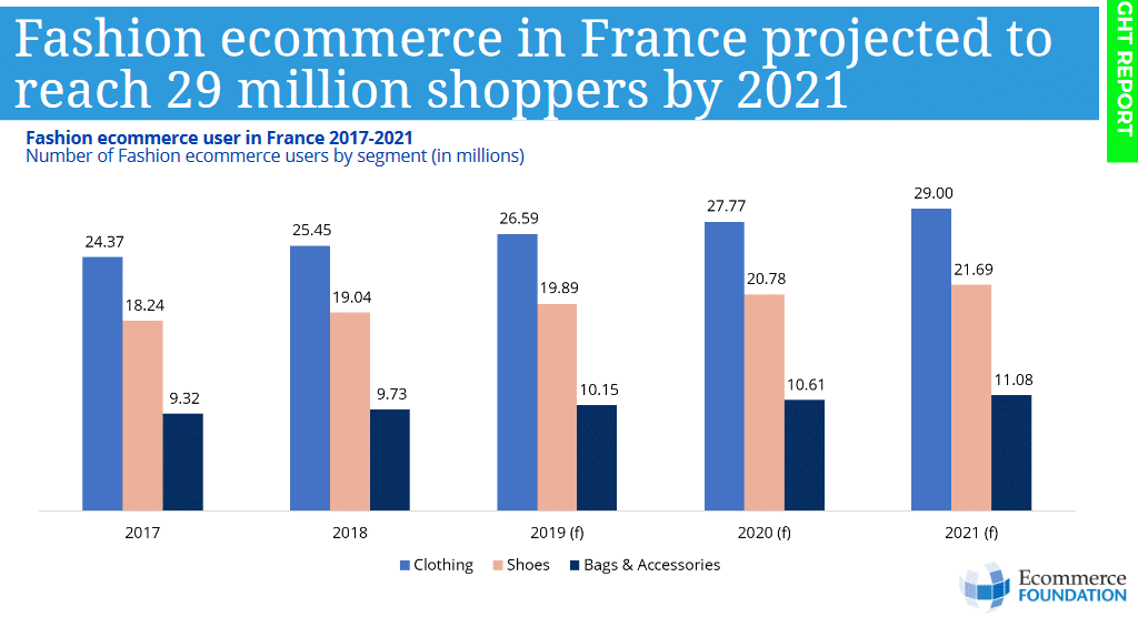 Fashion ecommerce in France - predictions