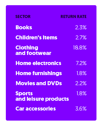 Top sectors in French ecommerce and their return rates