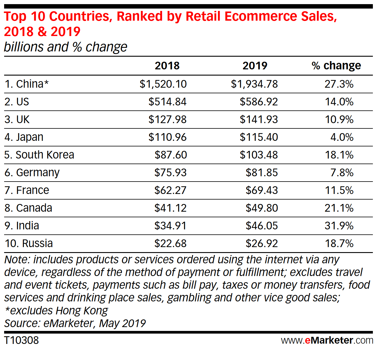 Top 10 countries in the World ranked by retail & ecommerce sales